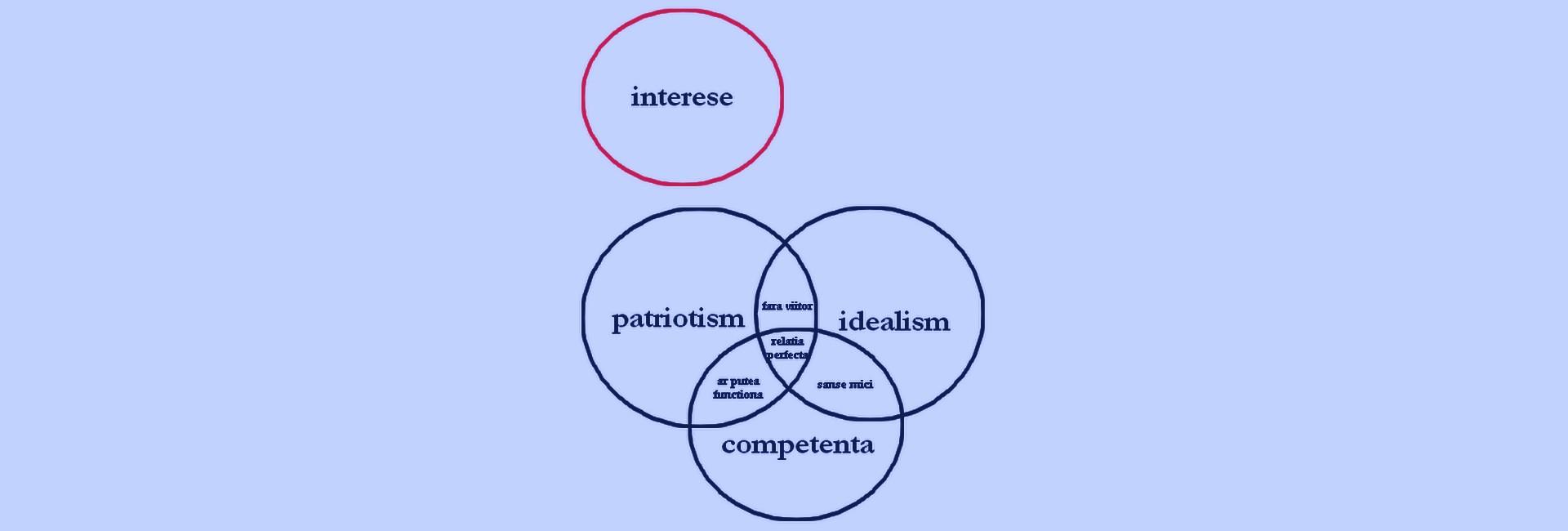 opinie patriotism cu beneficii România slider